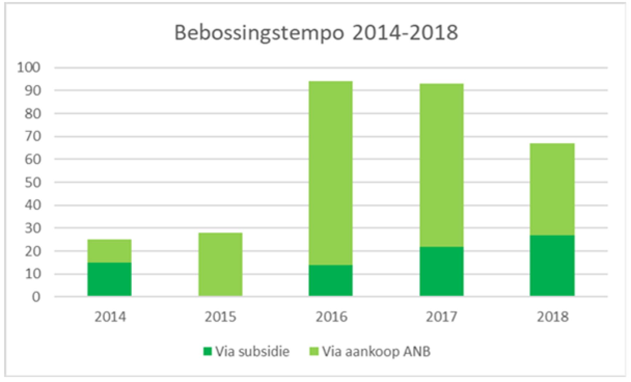 bebossingstempo-grafiek