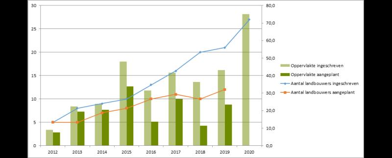 grafiek agroforestry 2020_dep LV