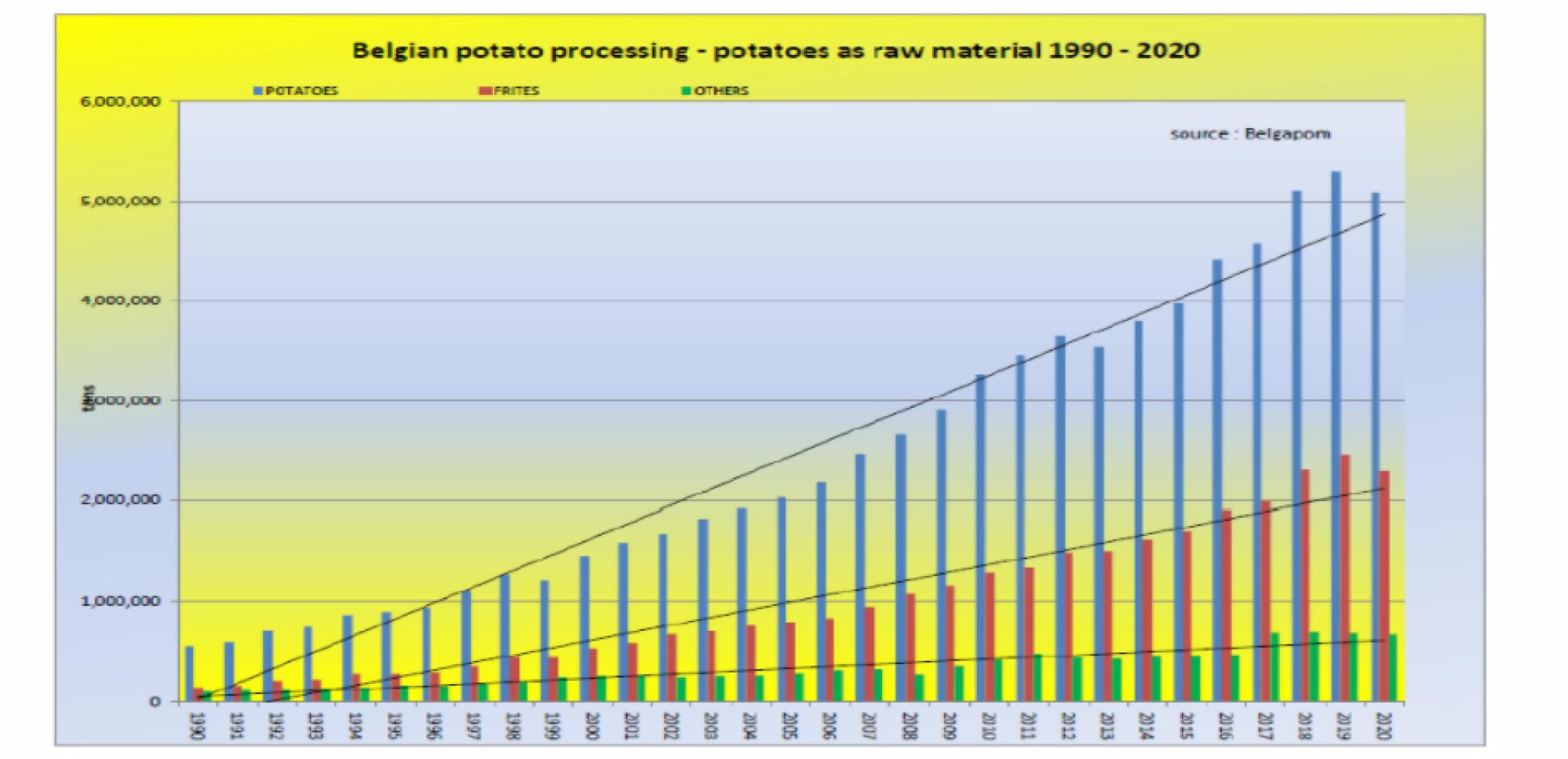 Grafiek verwerkte aardappelen 1990-2020