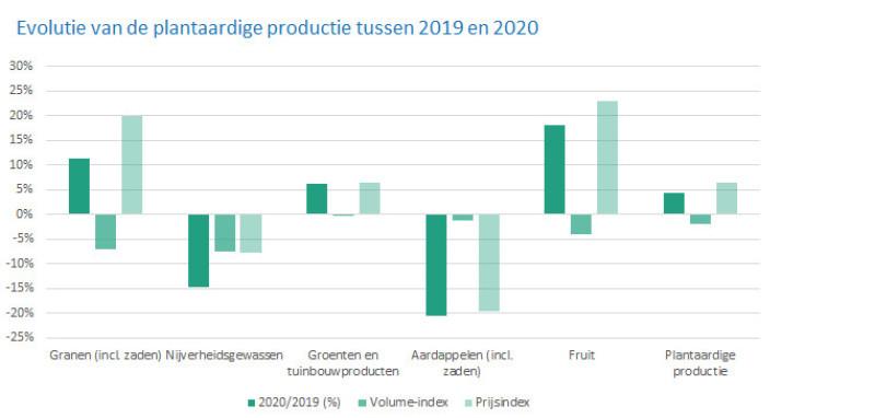 cijfers statbel landbouwinkomen 2020 plantaardig