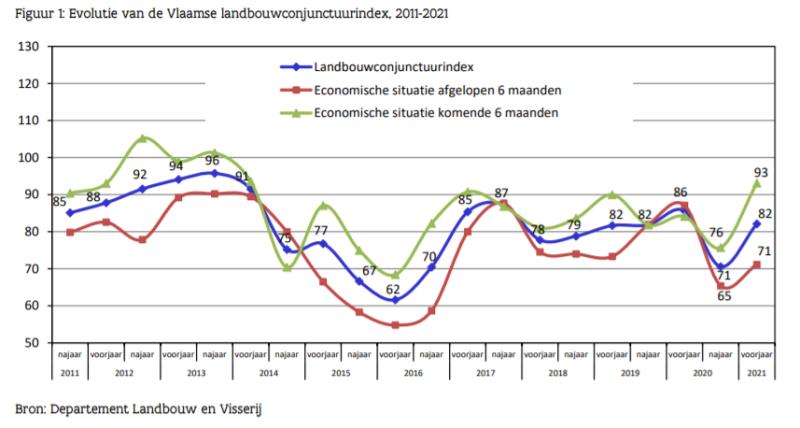 Landbouwconjunctuurindex_2011-2021