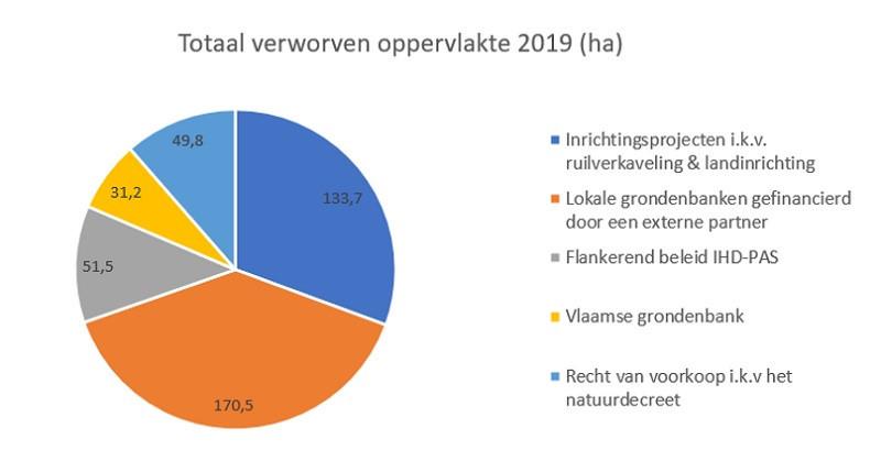 grondenbank-verworven2019