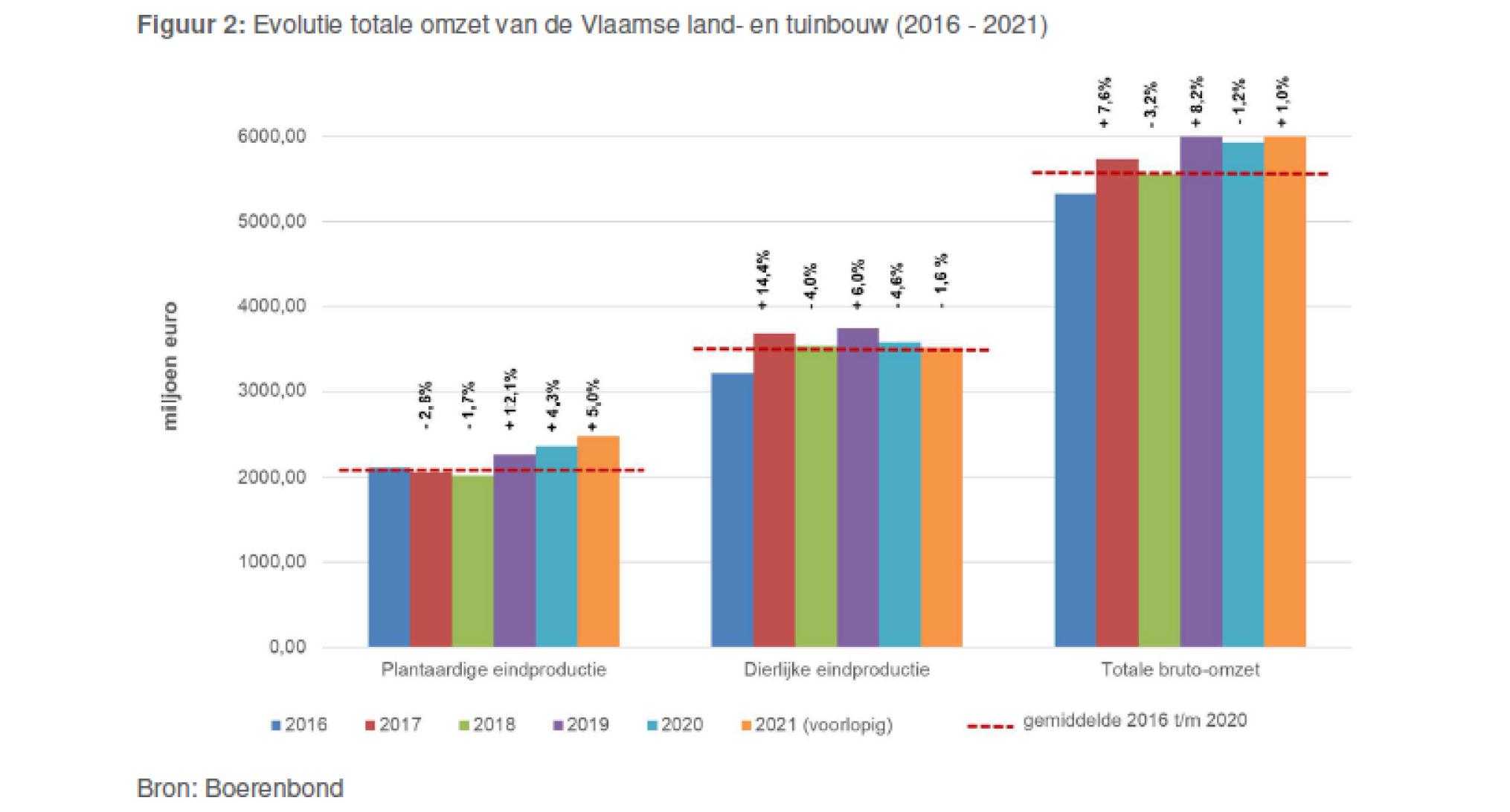 Grafiek totale omzet landbouw 2021_Boerenbond