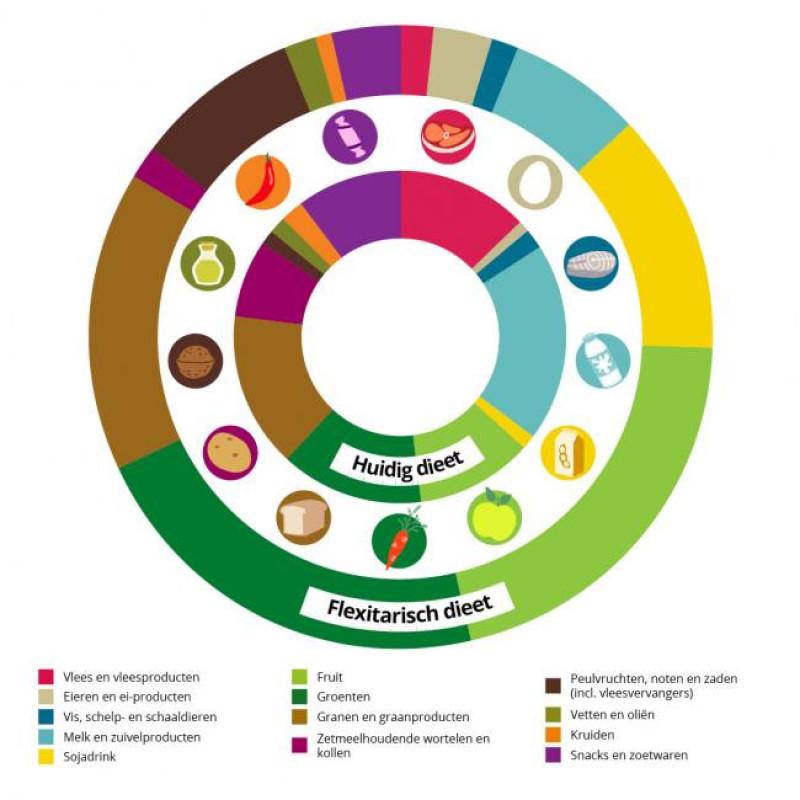duurzaam-winkelmandje-EAT4CHANGE_WWFBelgië