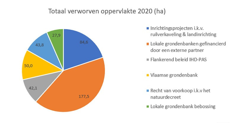 grondenbank-verworven2020