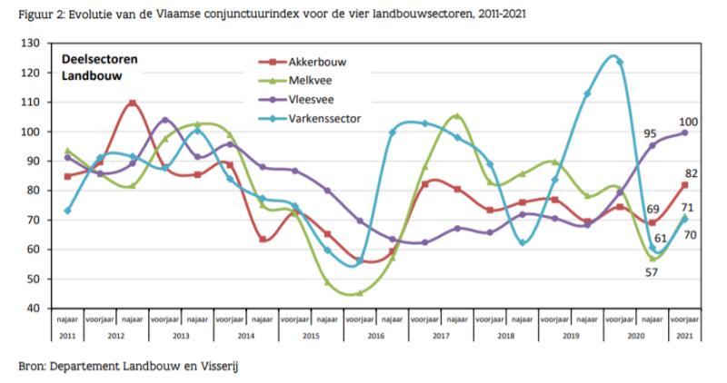 Vlaamse conjunctuurindex voor de vier landbouwsectoren, 2011-2021