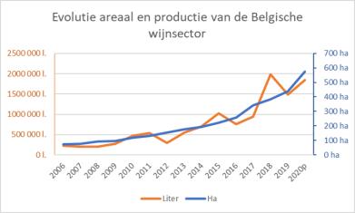 evolutie-Vlaamse-wijnbouw