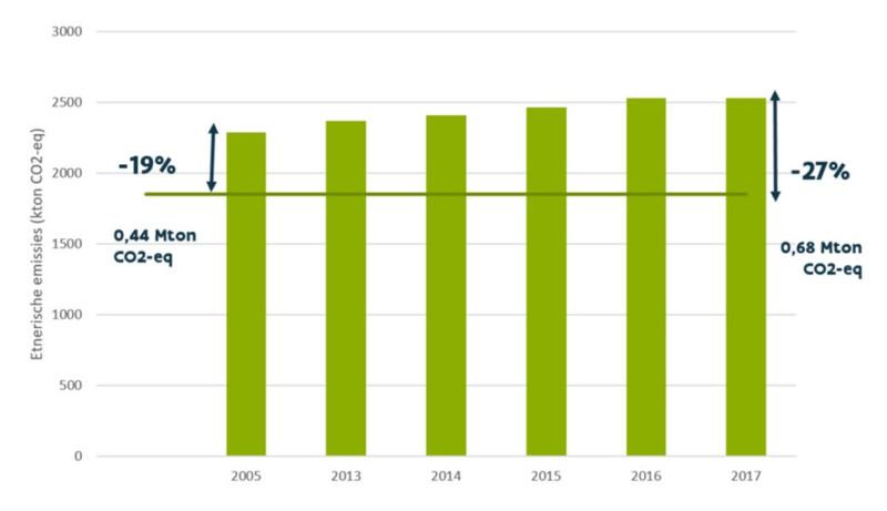 methaan-CEE-Evolutieenterische emissies-gevolgendoelstelling-cijfersVoortgangsrapport Klimaatmitigatie-1038